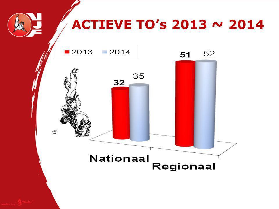 ACTIEVE TO's 2013 ~ 2014
