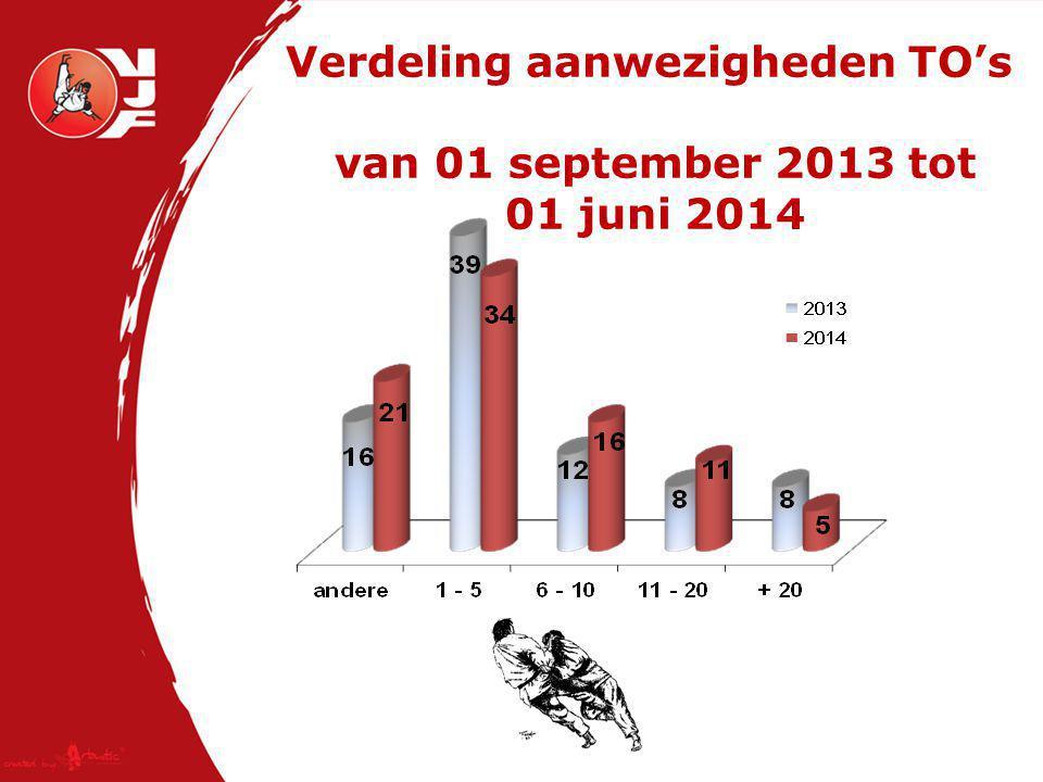 Verdeling aanwezigheden TO's van 01 september 2013 tot 01 juni 2014