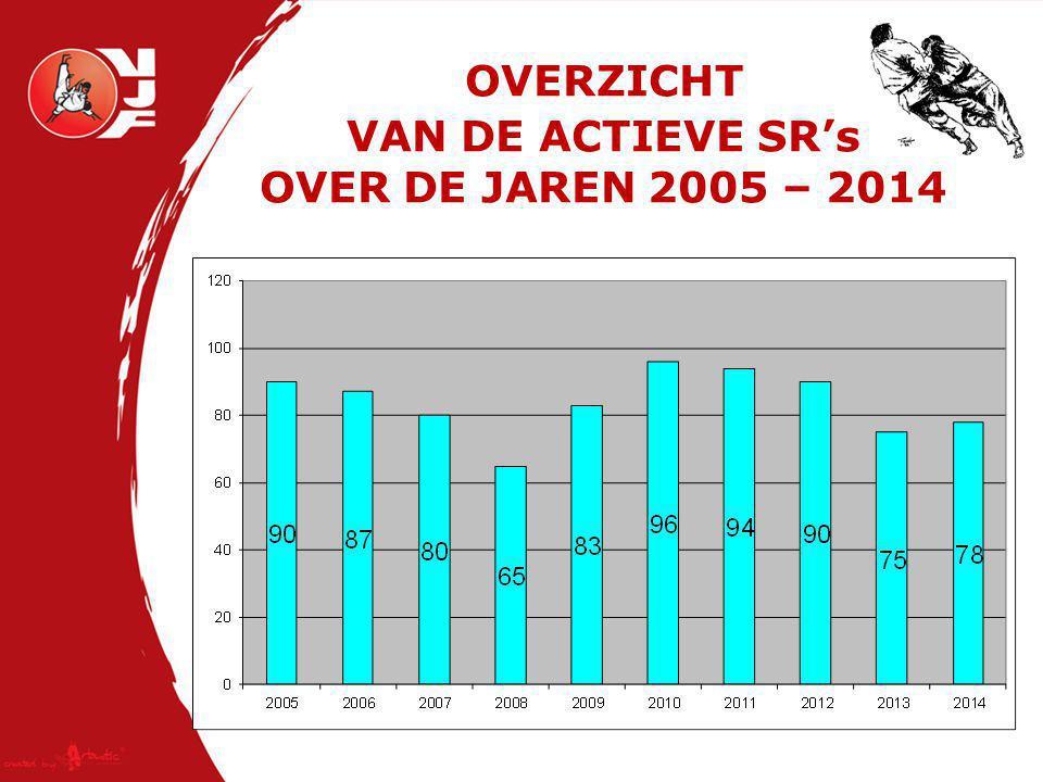 OVERZICHT VAN DE ACTIEVE SR's OVER DE JAREN 2005 – 2014
