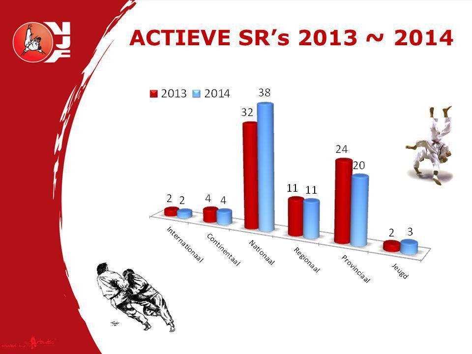 Verdeling aanwezigheden SR's van 01 september 2013 tot 01 juni 2014