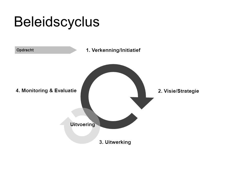 Beleidscyclus 1. Verkenning/Initiatief 2. Visie/Strategie 4. Monitoring & Evaluatie Opdracht Uitvoering 3. Uitwerking