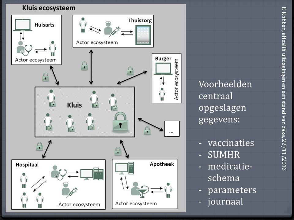 Voorbeelden centraal opgeslagen gegevens: -vaccinaties -SUMHR -medicatie- schema -parameters -journaal