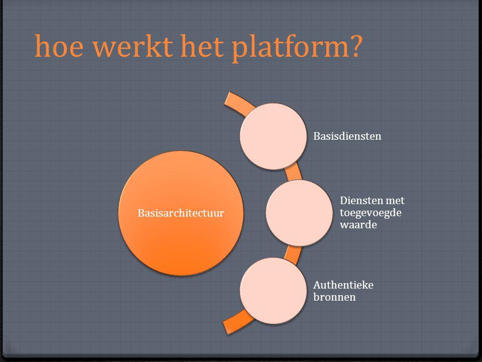 hoe werkt het platform? Basisarchitectuur Basisdiensten Diensten met toegevoegde waarde Authentieke bronnen
