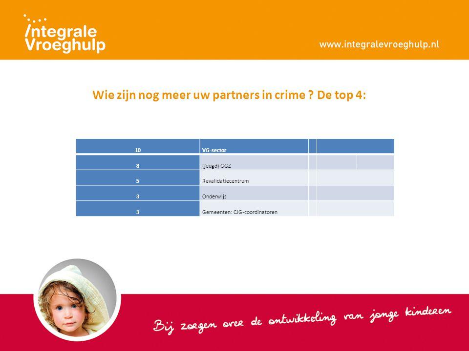 Wie zijn nog meer uw partners in crime ? De top 4: 10VG-sector 8(jeugd) GGZ 5Revalidatiecentrum 3Onderwijs 3Gemeenten: CJG-coordinatoren