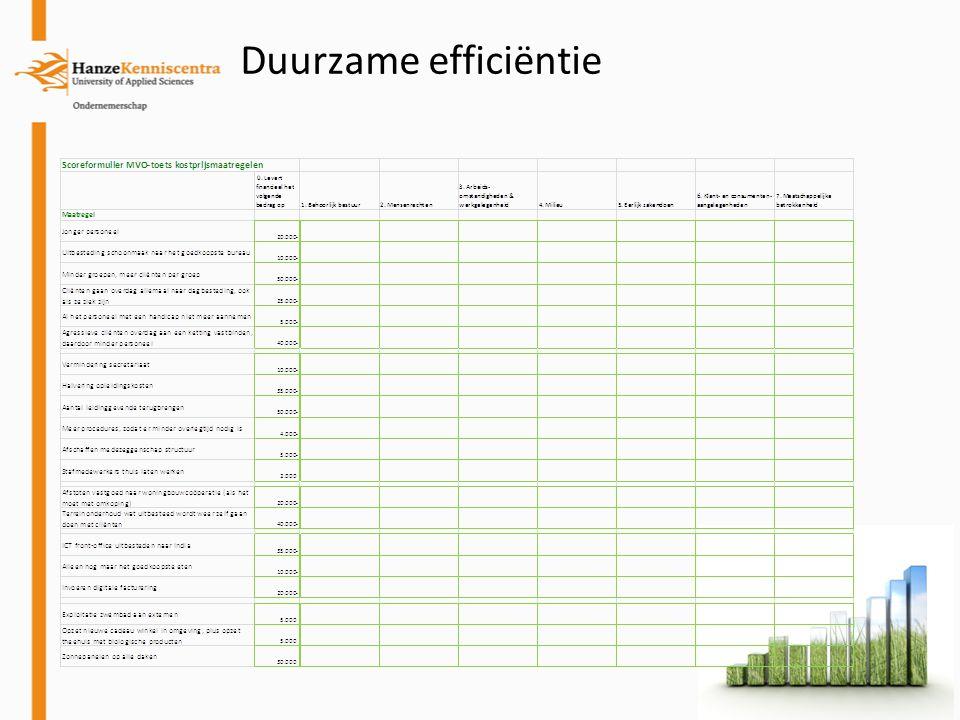 Duurzame efficiëntie