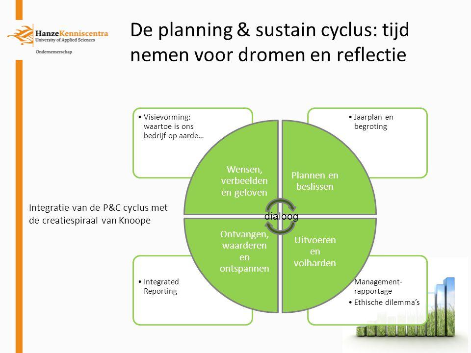 De planning & sustain cyclus: tijd nemen voor dromen en reflectie Management- rapportage Ethische dilemma's Integrated Reporting Jaarplan en begroting