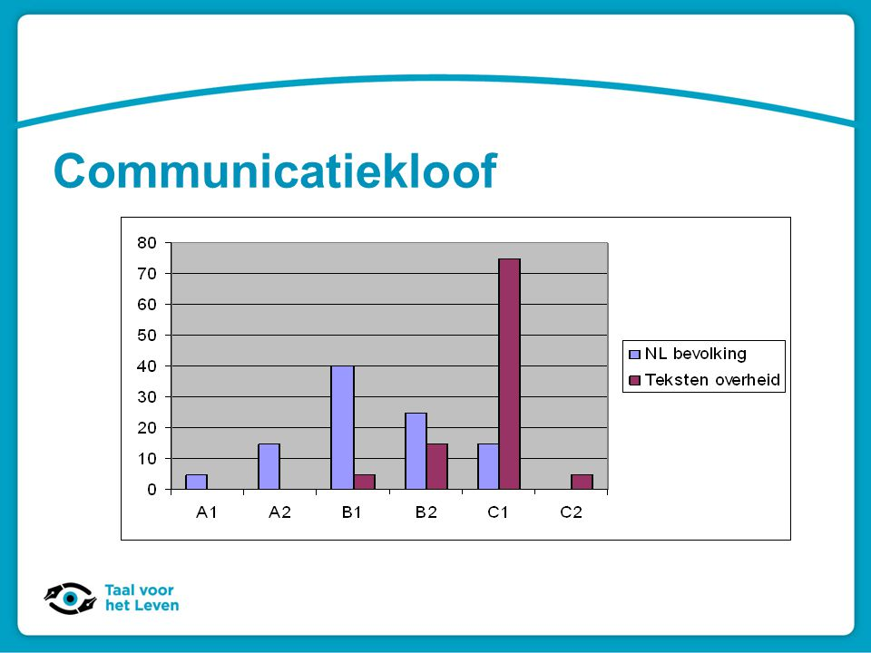 Communicatiekloof
