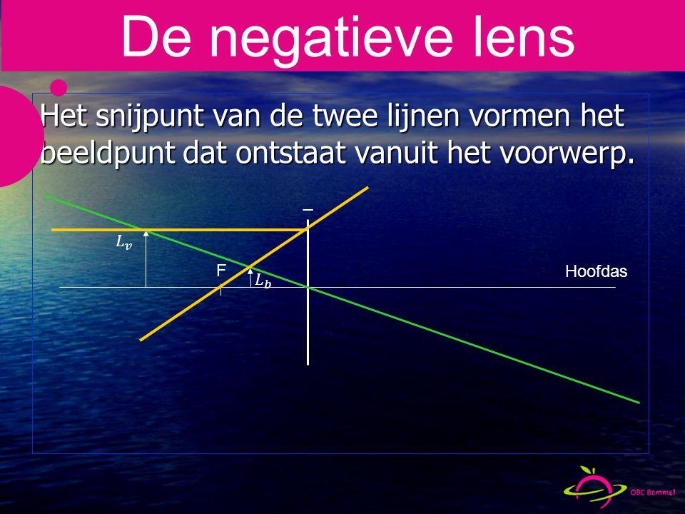 _ Het snijpunt van de twee lijnen vormen het beeldpunt dat ontstaat vanuit het voorwerp.