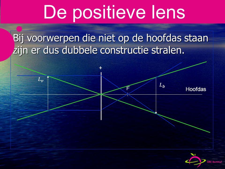 + Bij voorwerpen die niet op de hoofdas staan zijn er dus dubbele constructie stralen.