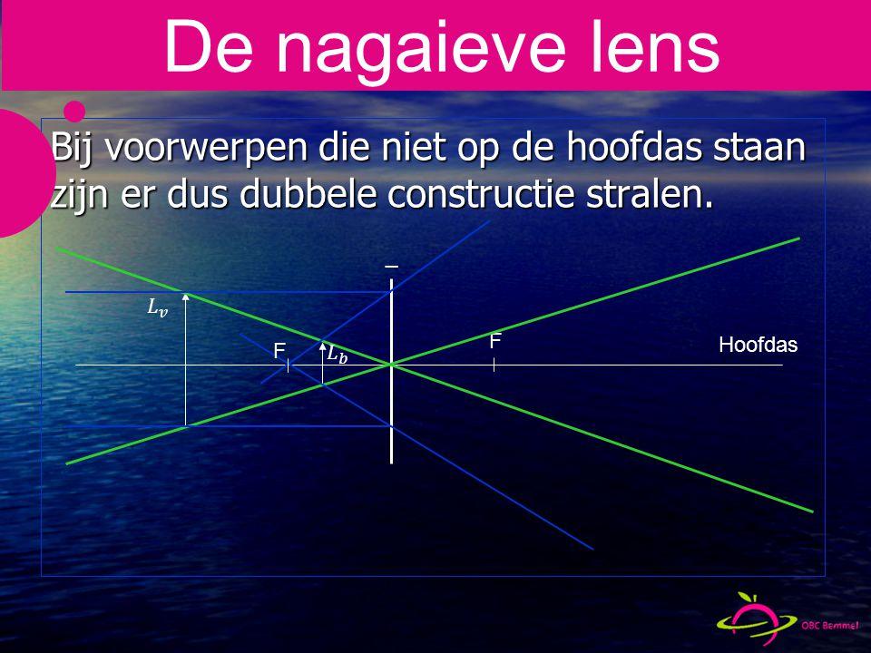 _ Bij voorwerpen die niet op de hoofdas staan zijn er dus dubbele constructie stralen.