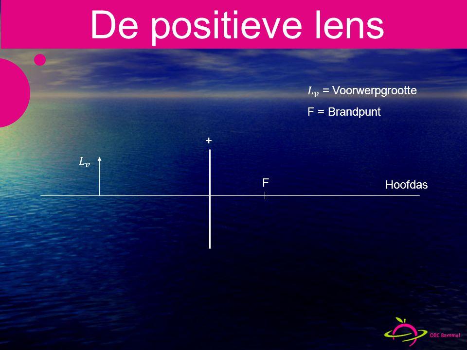+ Hoofdas F De positieve lens