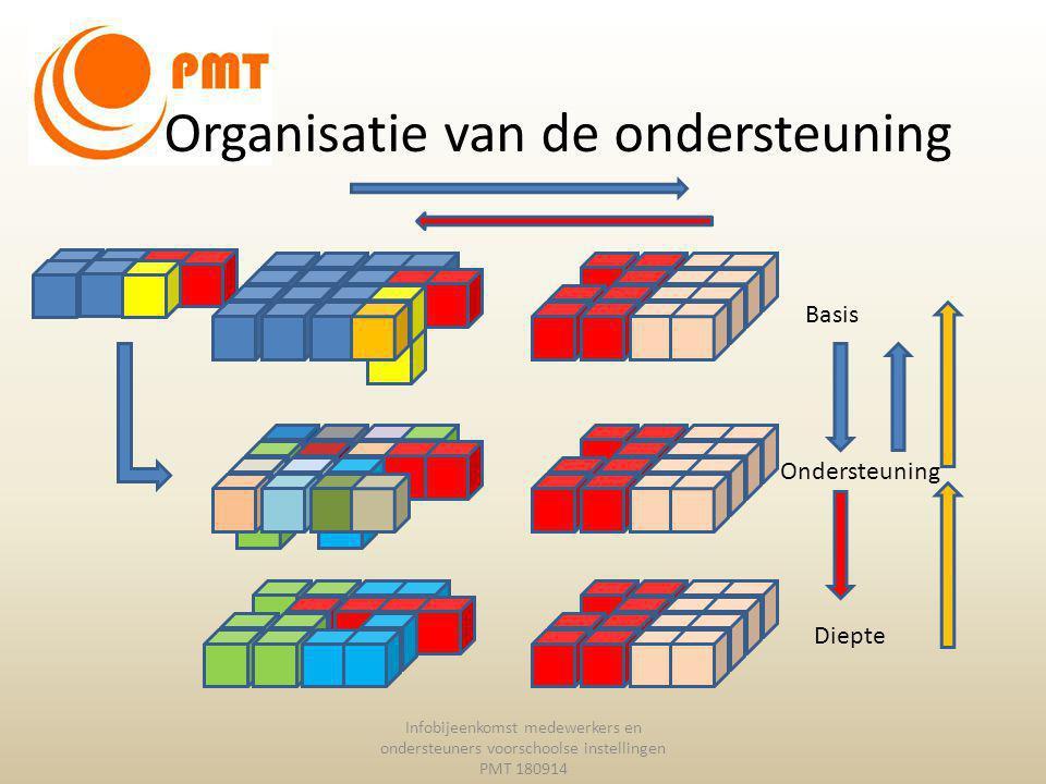 Organisatie van de ondersteuning Infobijeenkomst medewerkers en ondersteuners voorschoolse instellingen PMT 180914 Basis Ondersteuning Diepte