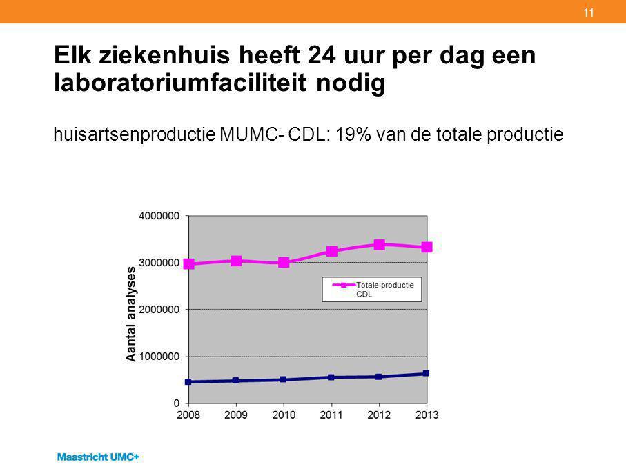 11 Elk ziekenhuis heeft 24 uur per dag een laboratoriumfaciliteit nodig huisartsenproductie MUMC- CDL: 19% van de totale productie