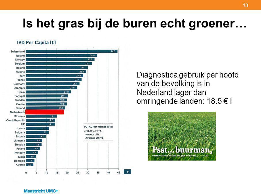 13 Is het gras bij de buren echt groener… Diagnostica gebruik per hoofd van de bevolking is in Nederland lager dan omringende landen: 18.5 € !