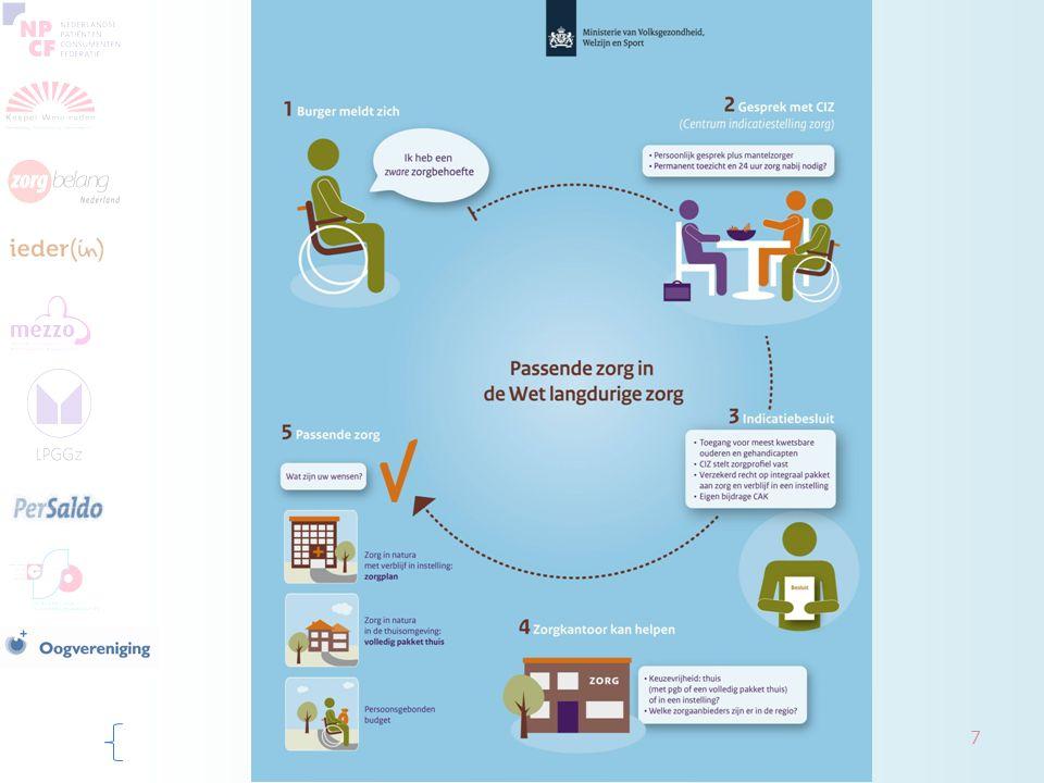 Besluit Zorgverzekeringswet (Zvw) Wordt aangepast per 1 januari 2015 Regelt medische zorg gericht op genezing Extramurale verpleging (uit AWBZ) Extramurale persoonlijke verzorging (minus 5% ADL- ondersteuning) (uit AWBZ) Intensieve GGz gericht op behandeling korter dan 3 jaar (nu: 1 jaar) Wordt verzekerd recht op thuisverpleging/wijkverpleging (nieuw) Programma Aandacht voor iedereen 8