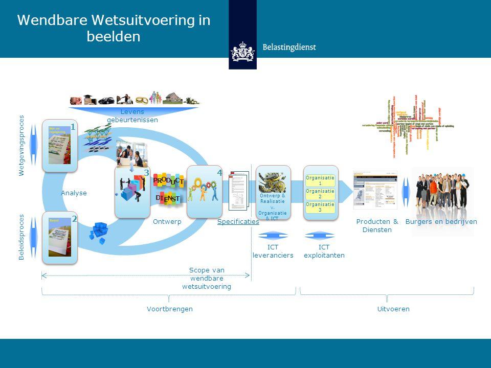 Wendbare Wetsuitvoering in beelden 4 Producten & Diensten Burgers en bedrijven Levens gebeurtenissen Wetgevingsproces ICT leveranciers 3 2 1 Voortbren