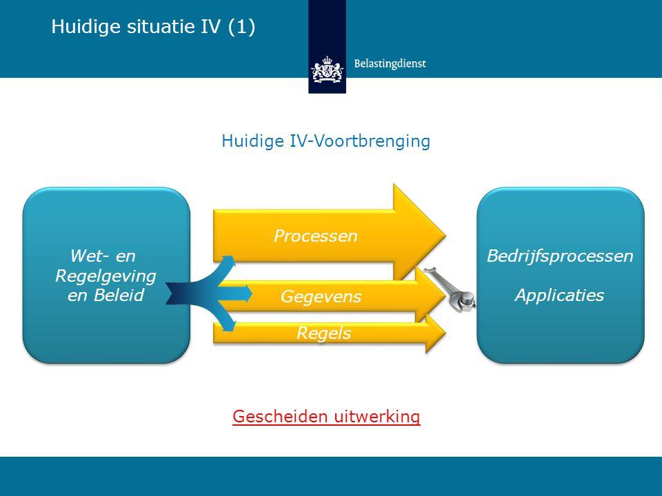 Bedrijfsprocessen Applicaties Processen Gegevens Regels Huidige IV-Voortbrenging Huidige situatie IV (1) Wet- en Regelgeving en Beleid Wet- en Regelge