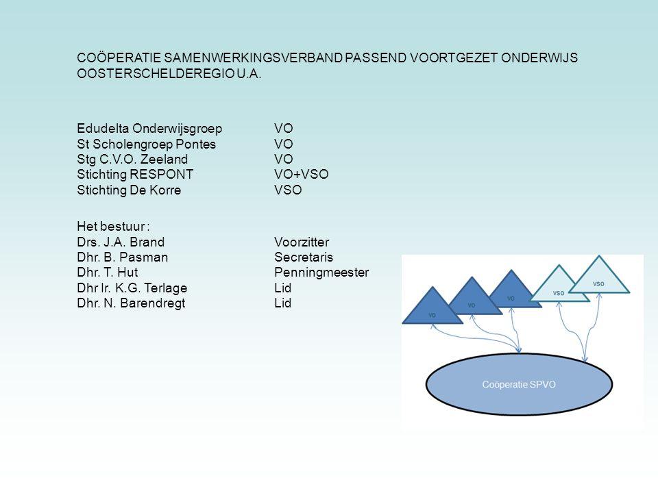 Zorgplicht Basisondersteuning Extra ondersteuning (OPDC) Speciaal Onderwijs CTO : Commissie Toewijzing Ondersteuning