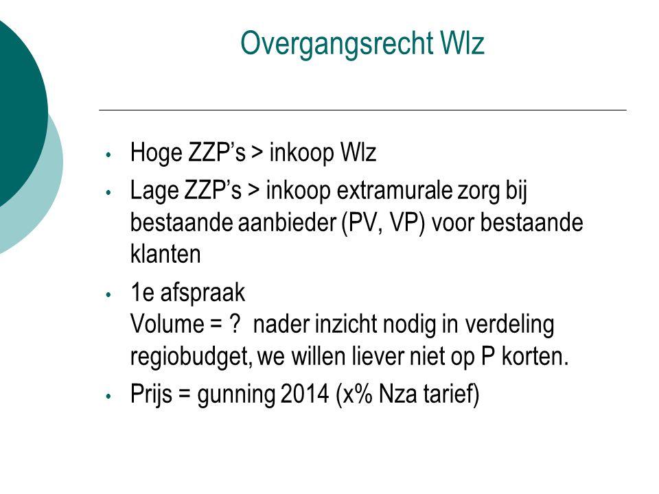 Overgangsrecht Wlz Hoge ZZP's > inkoop Wlz Lage ZZP's > inkoop extramurale zorg bij bestaande aanbieder (PV, VP) voor bestaande klanten 1e afspraak Vo