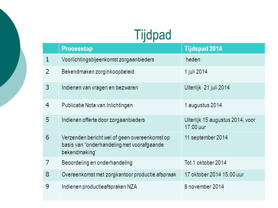 Tijdpad ProcesstapTijdspad 2014 1 Voorlichtingsbijeenkomst zorgaanbieders heden 2 Bekendmaken zorginkoopbeleid1 juli 2014 3 Indienen van vragen en bez