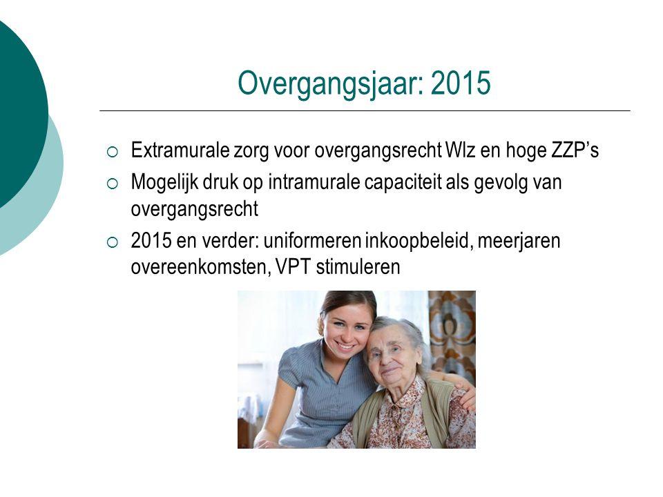 Overgangsjaar: 2015  Extramurale zorg voor overgangsrecht Wlz en hoge ZZP's  Mogelijk druk op intramurale capaciteit als gevolg van overgangsrecht 