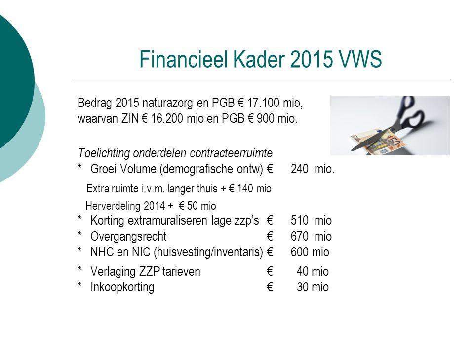 Financieel Kader 2015 VWS Bedrag 2015 naturazorg en PGB € 17.100 mio, waarvan ZIN € 16.200 mio en PGB € 900 mio. Toelichting onderdelen contracteerrui