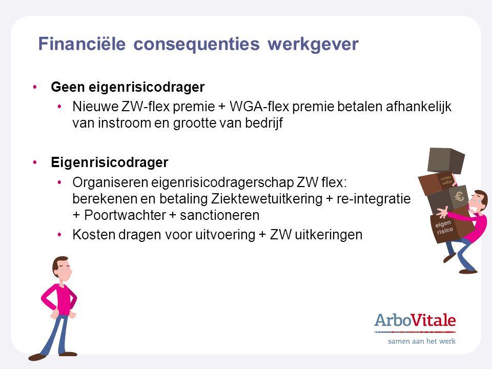 Financiële consequenties werkgever Geen eigenrisicodrager Nieuwe ZW-flex premie + WGA-flex premie betalen afhankelijk van instroom en grootte van bedr