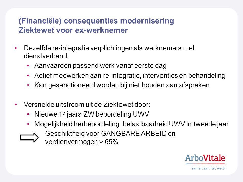 (Financiële) consequenties modernisering Ziektewet voor ex-werknemer Dezelfde re-integratie verplichtingen als werknemers met dienstverband: Aanvaarde
