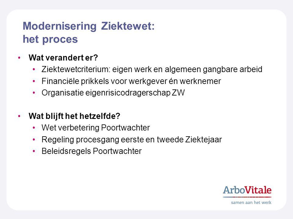 Modernisering Ziektewet: het proces Wat verandert er.
