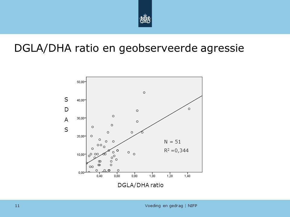 Voeding en gedrag | NIFP 11 DGLA/DHA ratio en geobserveerde agressie SDASSDAS DGLA/DHA ratio N = 51 R 2 =0,344