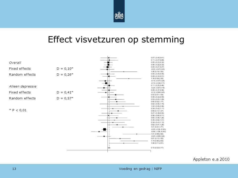Voeding en gedrag | NIFP 13 Effect visvetzuren op stemming Appleton e.a 2010 Overall Fixed effects D = 0,10* Random effects D = 0,26* Alleen depressie