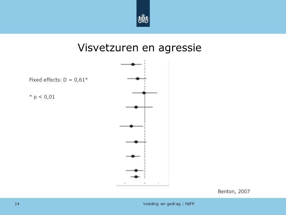Voeding en gedrag | NIFP 14 Visvetzuren en agressie Benton, 2007 Fixed effects: D = 0,61* * p < 0,01