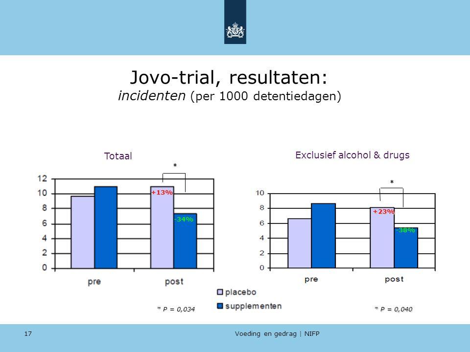 Voeding en gedrag | NIFP 17 Jovo-trial, resultaten: incidenten (per 1000 detentiedagen) Totaal Exclusief alcohol & drugs +13% +23% -34% -38% * P = 0,0