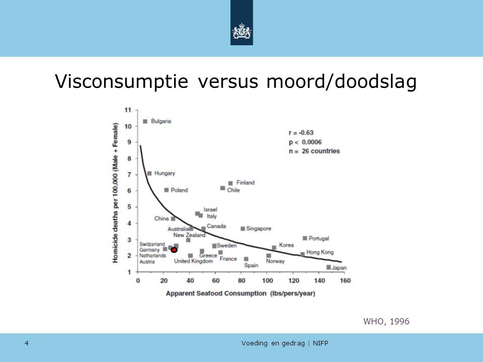 Voeding en gedrag | NIFP 4 Visconsumptie versus moord/doodslag WHO, 1996