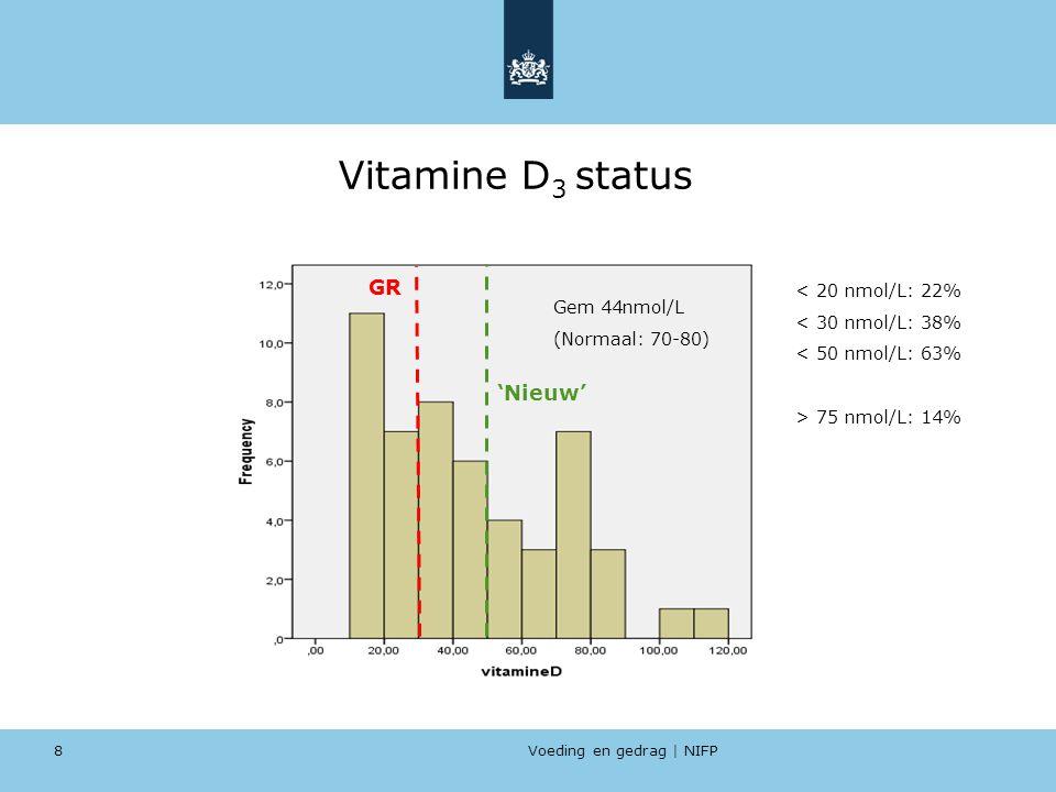 Voeding en gedrag | NIFP 8 Vitamine D 3 status Gem 44nmol/L (Normaal: 70-80) GR 'Nieuw' < 20 nmol/L: 22% < 30 nmol/L: 38% < 50 nmol/L: 63% > 75 nmol/L