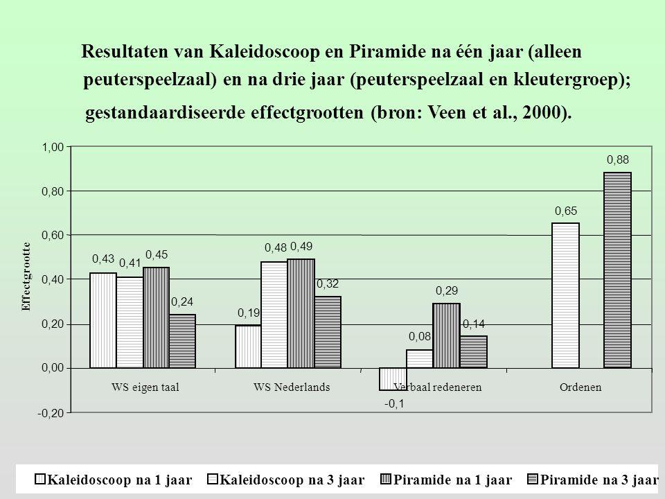 Resultaten van Kaleidoscoop en Piramide na één jaar (alleen peuterspeelzaal) en na drie jaar (peuterspeelzaal en kleutergroep); gestandaardiseerde effectgrootten (bron: Veen et al., 2000).