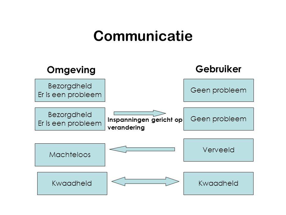 Communicatie Omgeving Gebruiker Bezorgdheid Er is een probleem Geen probleem Bezorgdheid Er is een probleem Geen probleem Verveeld Machteloos Kwaadheid Inspanningen gericht op verandering