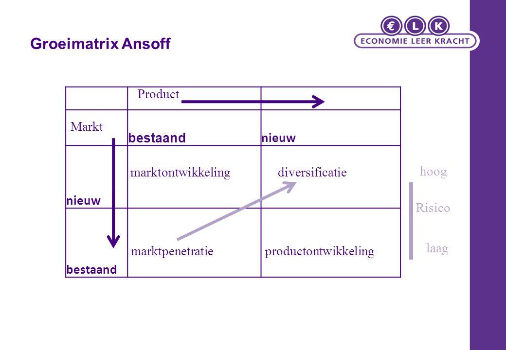 Groeimatrix Ansoff bestaand nieuw bestaand Risico laag hoog Markt Product marktontwikkeling marktpenetratieproductontwikkeling diversificatie