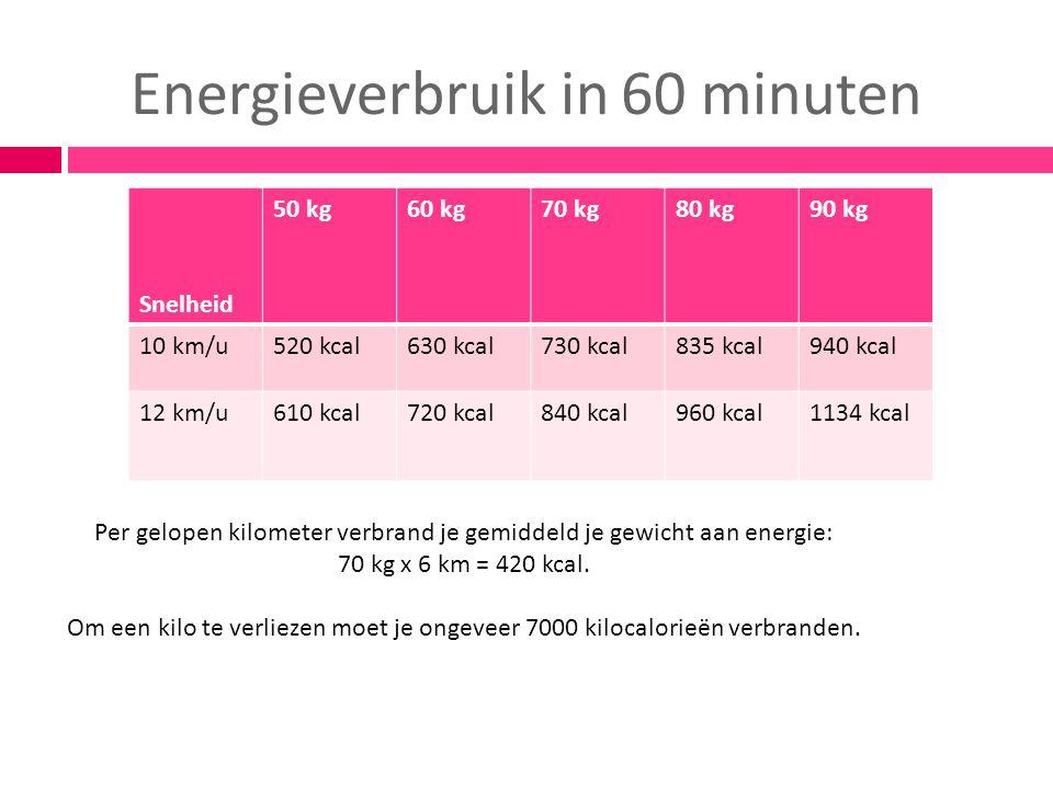 Energieverbruik in 60 minuten Snelheid 50 kg60 kg70 kg80 kg90 kg 10 km/u520 kcal630 kcal730 kcal835 kcal940 kcal 12 km/u610 kcal720 kcal840 kcal960 kc
