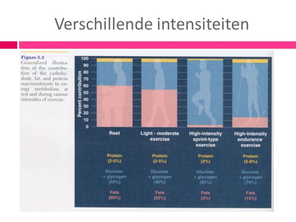 Maar ook …  Herverdeling van lichaamsgewicht  Betere verhouding tussen spier- en vetweefsel  Vetpercentage neemt af  Minder omtrek  Uiteindelijk ook minder gewicht (als je gezond gaat/blijft eten)