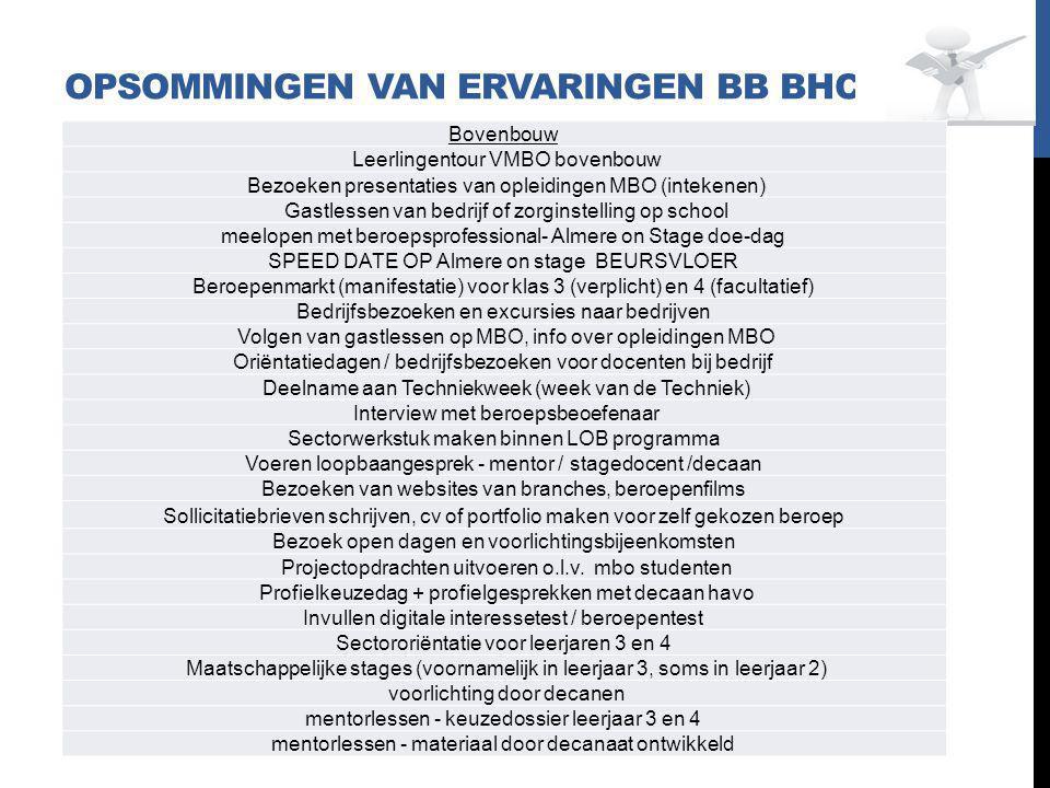 OPSOMMINGEN VAN ERVARINGEN BB BHC Bovenbouw Leerlingentour VMBO bovenbouw Bezoeken presentaties van opleidingen MBO (intekenen) Gastlessen van bedrijf of zorginstelling op school meelopen met beroepsprofessional- Almere on Stage doe-dag SPEED DATE OP Almere on stage BEURSVLOER Beroepenmarkt (manifestatie) voor klas 3 (verplicht) en 4 (facultatief) Bedrijfsbezoeken en excursies naar bedrijven Volgen van gastlessen op MBO, info over opleidingen MBO Oriëntatiedagen / bedrijfsbezoeken voor docenten bij bedrijf Deelname aan Techniekweek (week van de Techniek) Interview met beroepsbeoefenaar Sectorwerkstuk maken binnen LOB programma Voeren loopbaangesprek - mentor / stagedocent /decaan Bezoeken van websites van branches, beroepenfilms Sollicitatiebrieven schrijven, cv of portfolio maken voor zelf gekozen beroep Bezoek open dagen en voorlichtingsbijeenkomsten Projectopdrachten uitvoeren o.l.v.