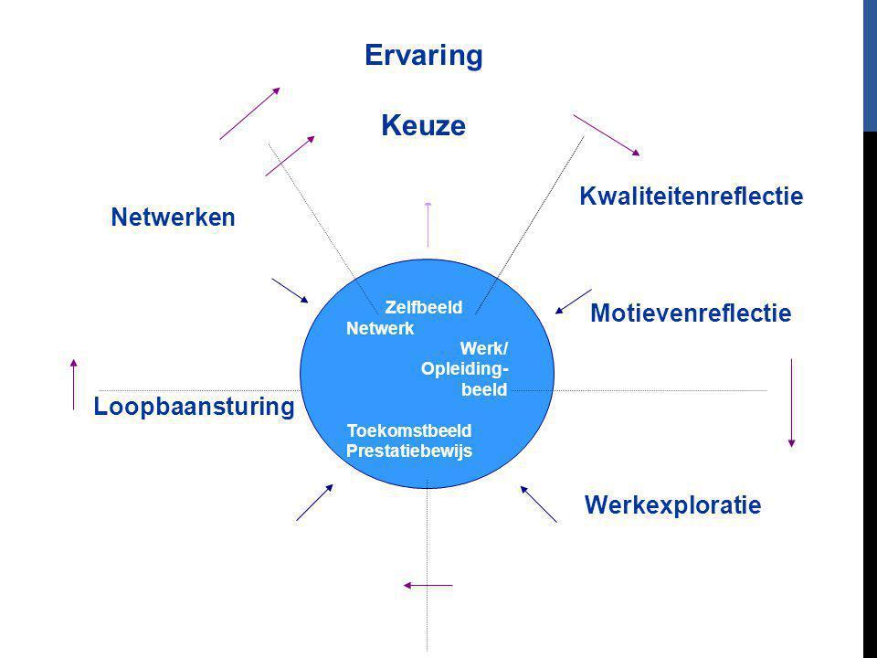 Kwaliteitenreflectie Motievenreflectie Werkexploratie Loopbaansturing Netwerken Ervaring Keuze Zelfbeeld Netwerk Werk/ Opleiding- beeld Toekomstbeeld