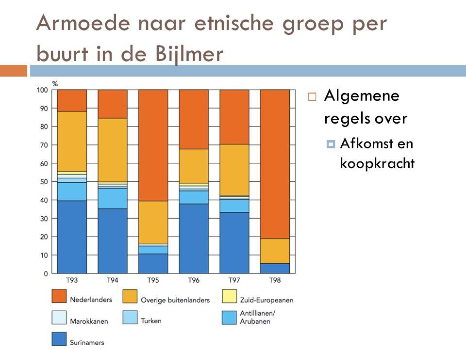 Armoede naar etnische groep per buurt in de Bijlmer  Bron: http://www.os.amsterd am.nl/publicaties/fact sheets/  Algemene regels over  Afkomst en k