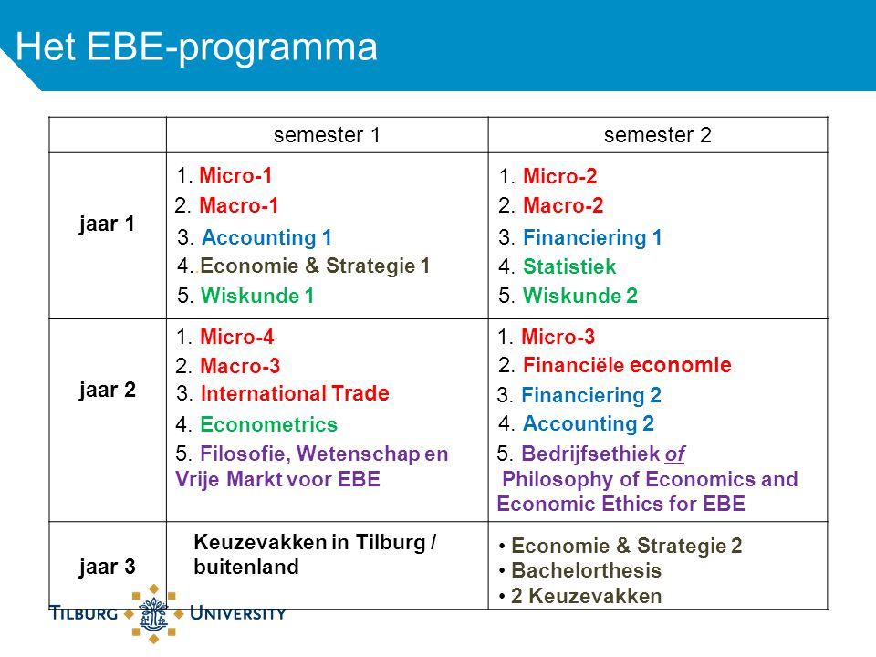 semester 1semester 2 jaar 1 jaar 2 jaar 3 4..Economie & Strategie 1 5. Wiskunde 1 Het EBE-programma 1. Micro-1 2. Macro-1 3. Accounting 1 1. Micro-2 2