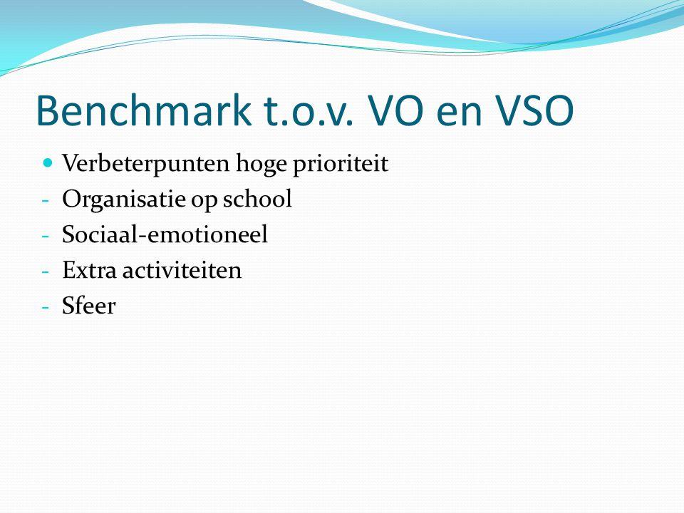 Benchmark t.o.v. VO en VSO Verbeterpunten hoge prioriteit - Organisatie op school - Sociaal-emotioneel - Extra activiteiten - Sfeer