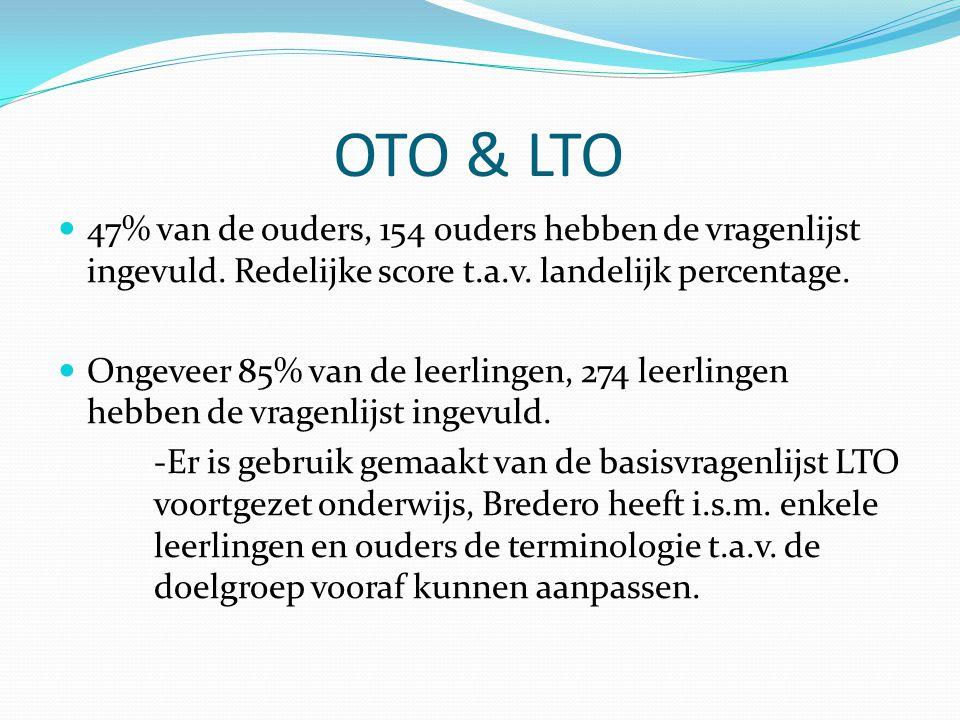 OTO & LTO 47% van de ouders, 154 ouders hebben de vragenlijst ingevuld. Redelijke score t.a.v. landelijk percentage. Ongeveer 85% van de leerlingen, 2
