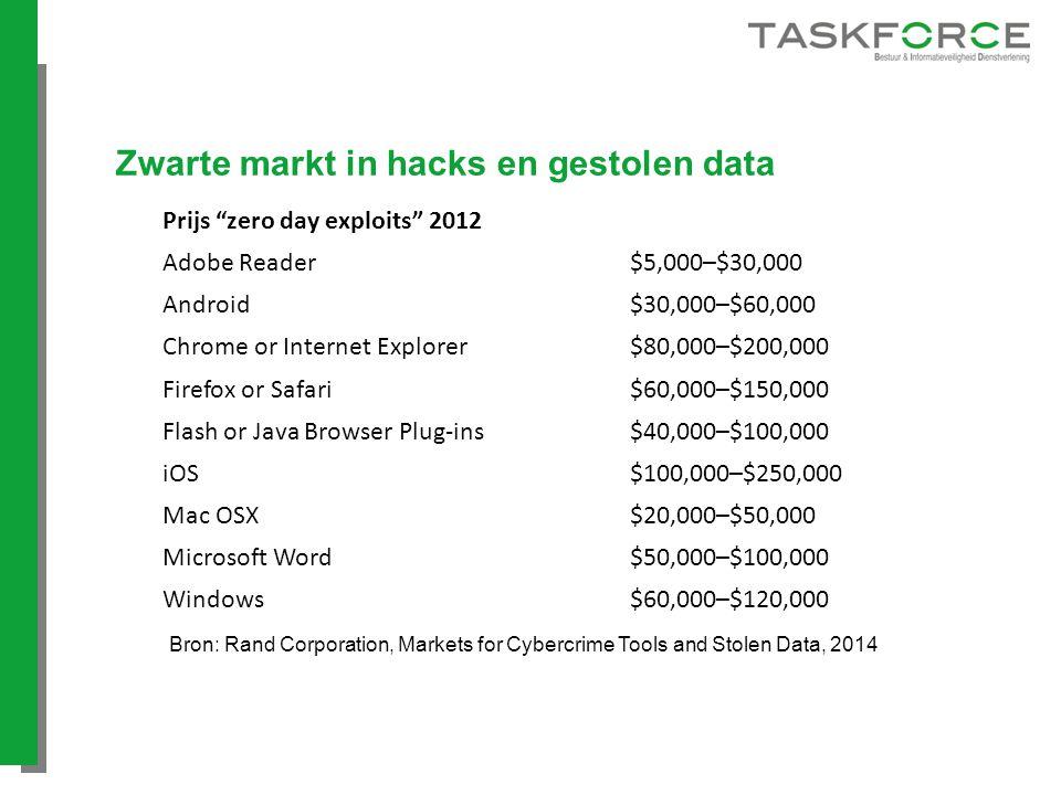 "Zwarte markt in hacks en gestolen data Prijs ""zero day exploits"" 2012 Adobe Reader$5,000–$30,000 Android$30,000–$60,000 Chrome or Internet Explorer$80"