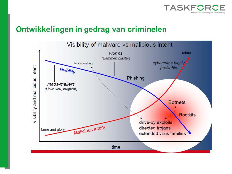 Ontwikkelingen in gedrag van criminelen