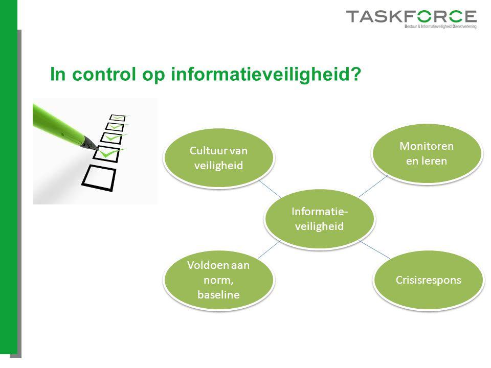 In control op informatieveiligheid? Informatie- veiligheid Cultuur van veiligheid Monitoren en leren Voldoen aan norm, baseline Voldoen aan norm, base
