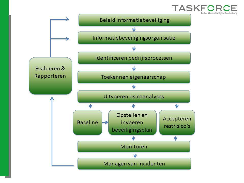 Identificeren bedrijfsprocessen Toekennen eigenaarschap Uitvoeren risicoanalyses Opstellen en invoeren beveiligingsplan Accepteren restrisico's Monito